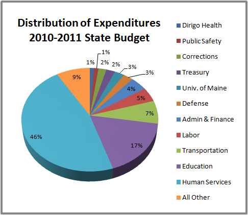 Maine State Budget by Department 2010-2011