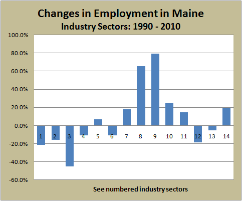 Change in Employment Sectors 1990-2010