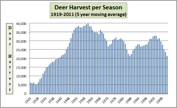 Chart: Deer Harvests 1919-2011