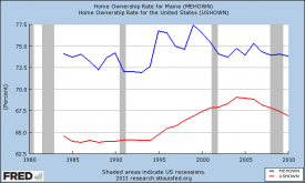 Chart Home Ownership Maine and US