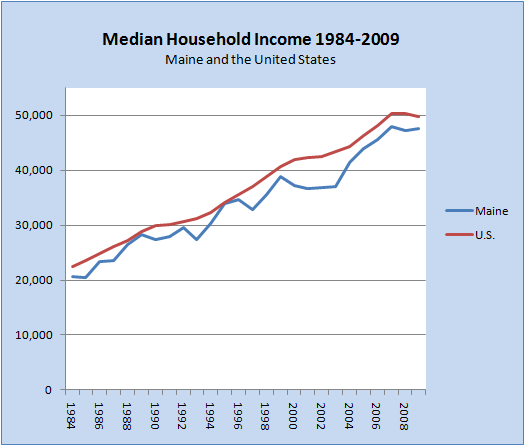 Household Income 1984-2009