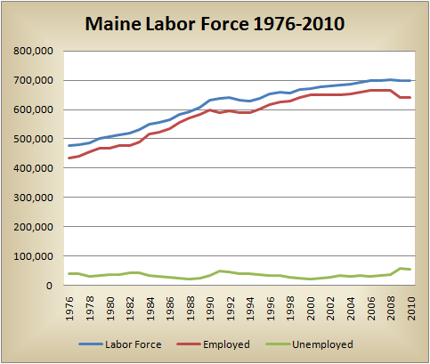 Chart of Maine Labor Force