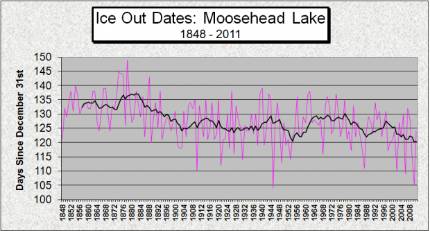 Moosehead Ice Out 1848-2011