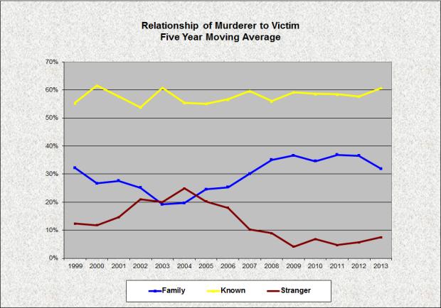 Murder-Victim 1999-2013 5 Year Moving Average