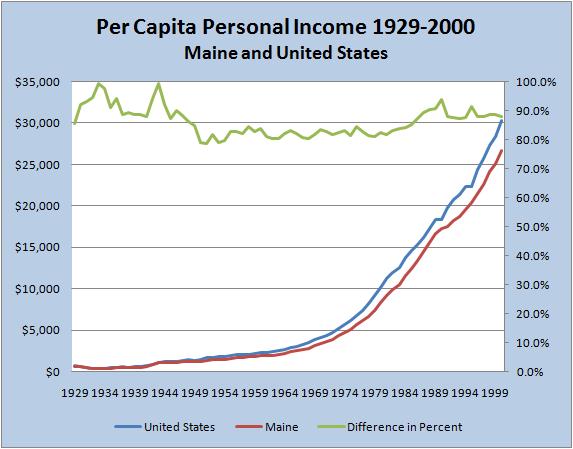 Personal Income Per Capita