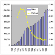 Maine Population Chart