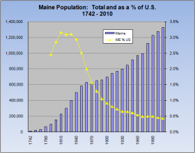 Map: Maine Population 1742-2010