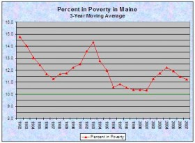 Percent in Poverty: 1982-2007