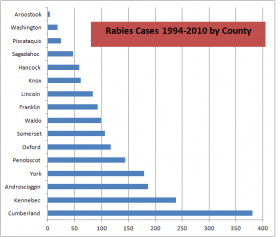 Chart: Rabies by County 1994-2010