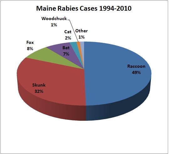 Rabies | Maine: An Encyclopedia Raccoons As Pets
