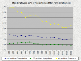 State Employees as Percent of Population and Non-Farm Employment