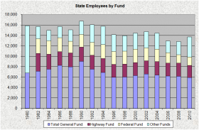 State Employees by Fund