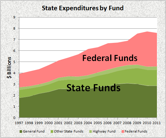 State Expenditures by Fund 1997-2011