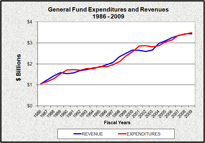 State Revenues and Expenditures 1986-2009