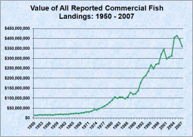 Total Value of Commercial Fisheries Landings 1950-2007