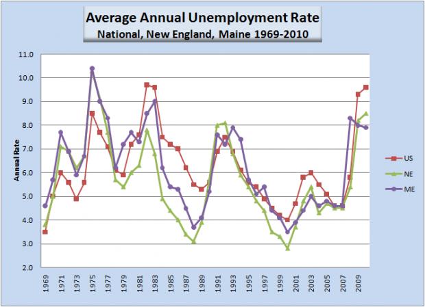 Unemployment 1969-2010