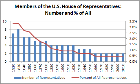 U.S. House Membership from Maine