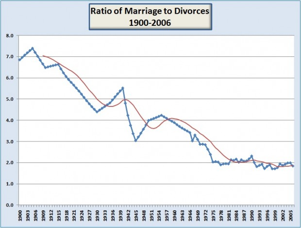 Chart of Ratio of Marriage to Divorces