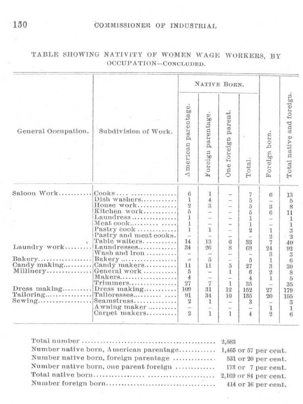 Women Wage Workers by Occupation 1892